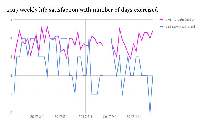 2017_life_satisfaction_exercise